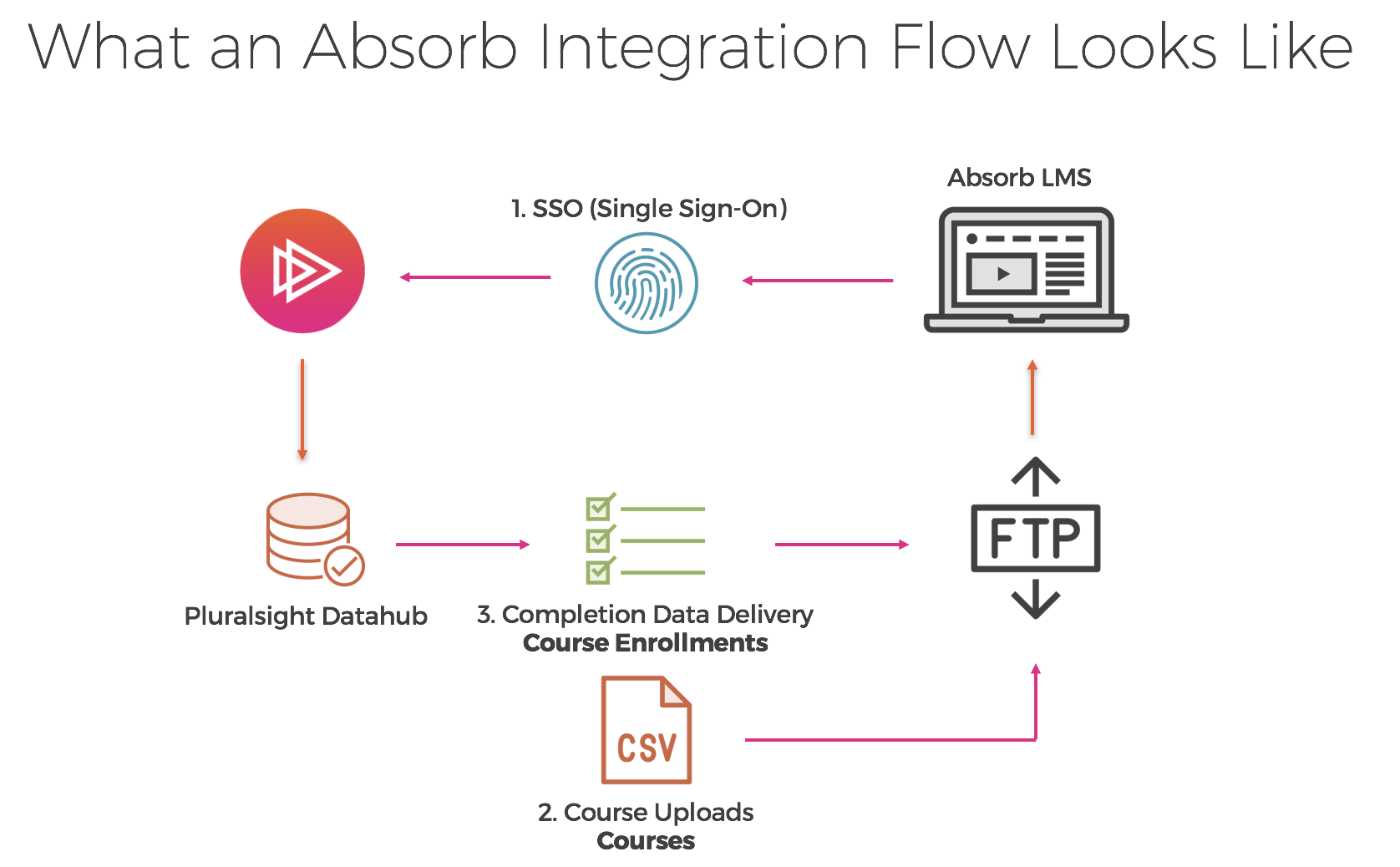 Absorb pluralsight sso single sign on pooptronica