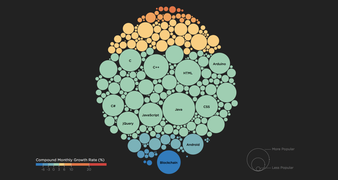 Pluralsight Technology Index | Data Viz